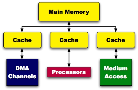 intelligence of coa  anything related about computer organization, block diagram of cache memory